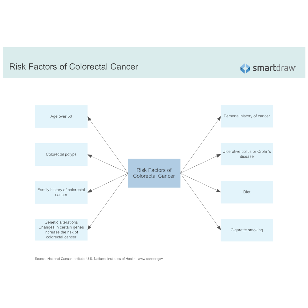 Example Image: Risk Factors of Colorectal Cancer