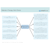 Radiation Therapy Side Effects