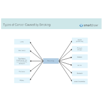 Types of Cancer Caused by Smoking