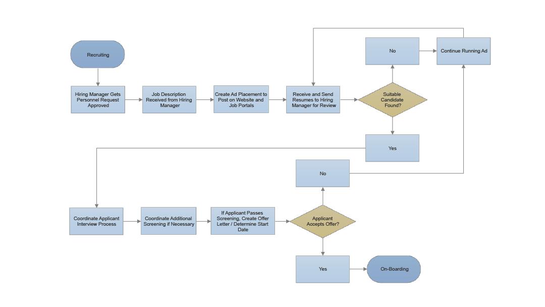 Smartdraw Create Flowcharts Floor Plans And Other