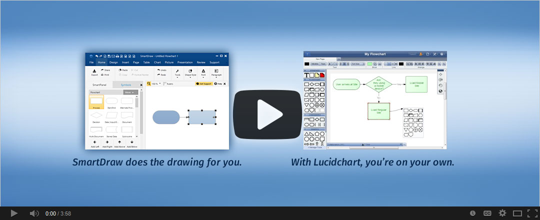 Watch how SmartDraw compares to Lucidchart