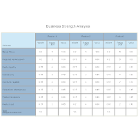 Business Strength   Competitive Analysis  Competitors Analysis Template