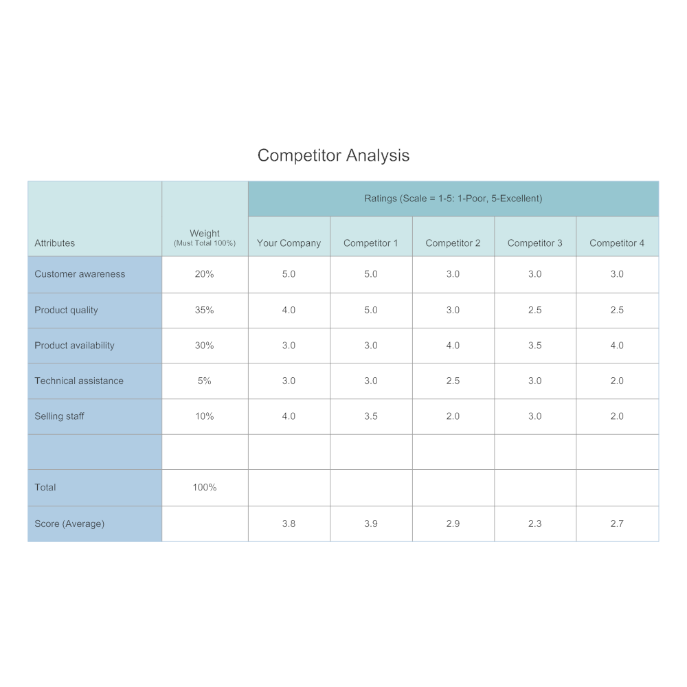 Exceptional CLICK TO EDIT THIS EXAMPLE · Example Image: Competitor   Competitive  Analysis