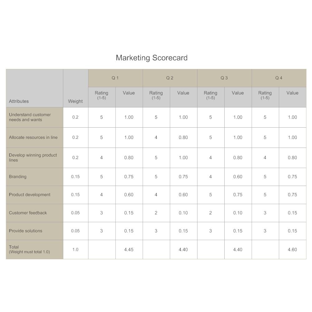 Example Image: Marketing Scorecard - Competitive Analysis