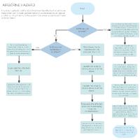 compliance flowchart diagram templates