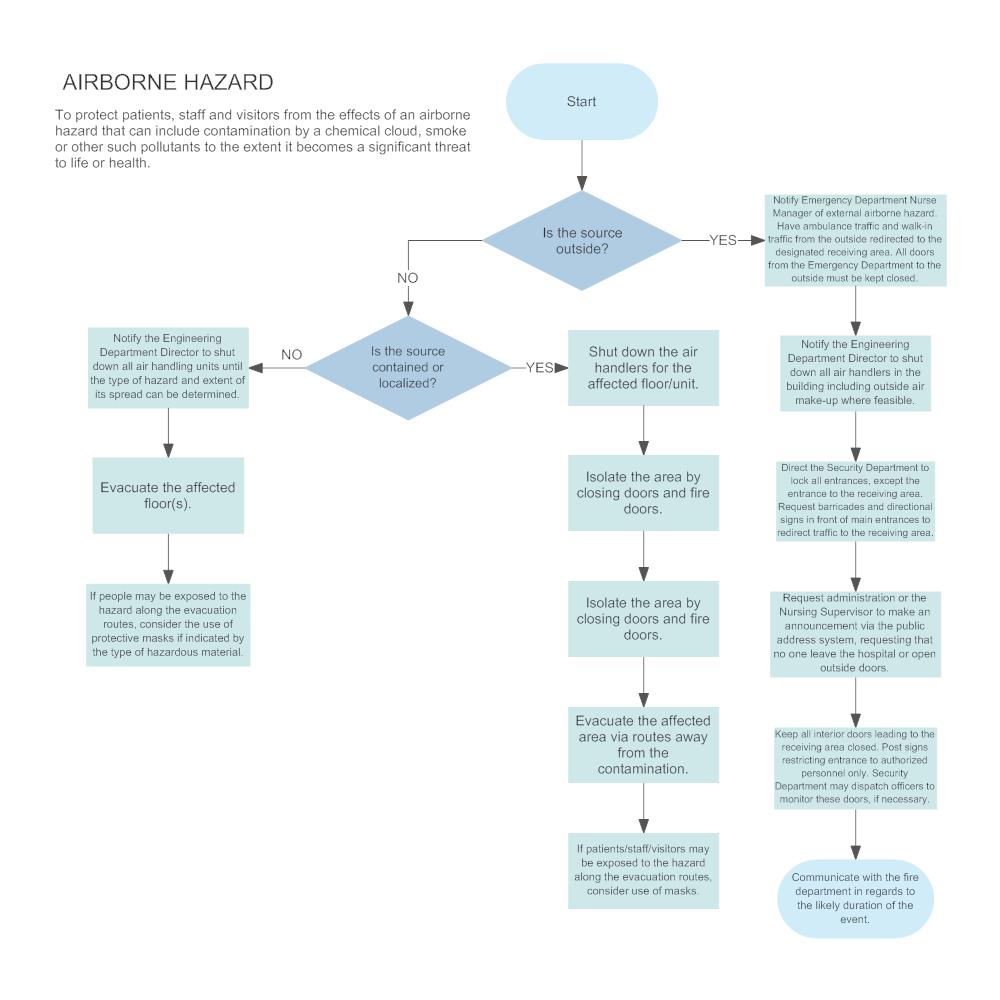 Example Image: Airborne Hazard