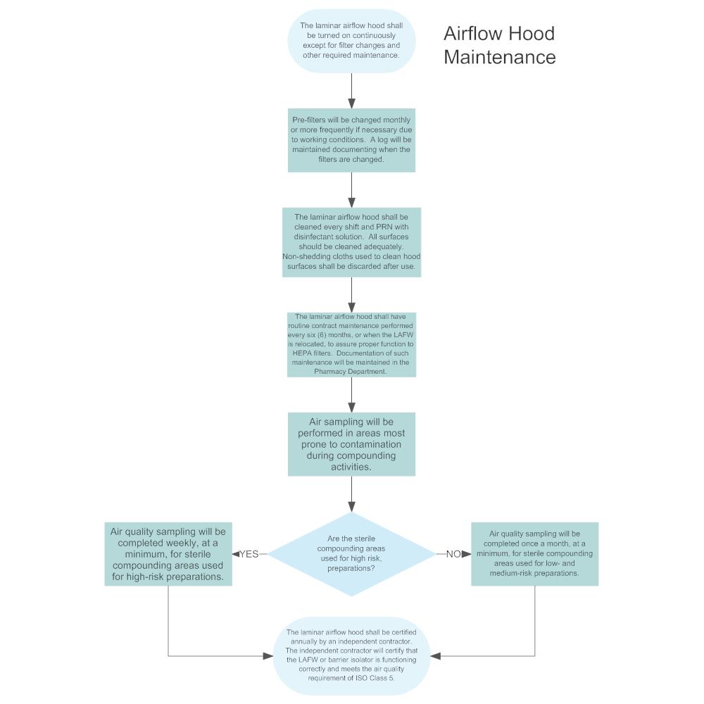 Example Image: Airflow Hood Maintenance