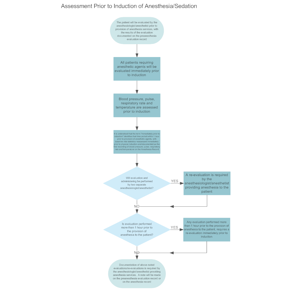 Example Image: Assessment Prior to Induction of Anesthesia_Sedation