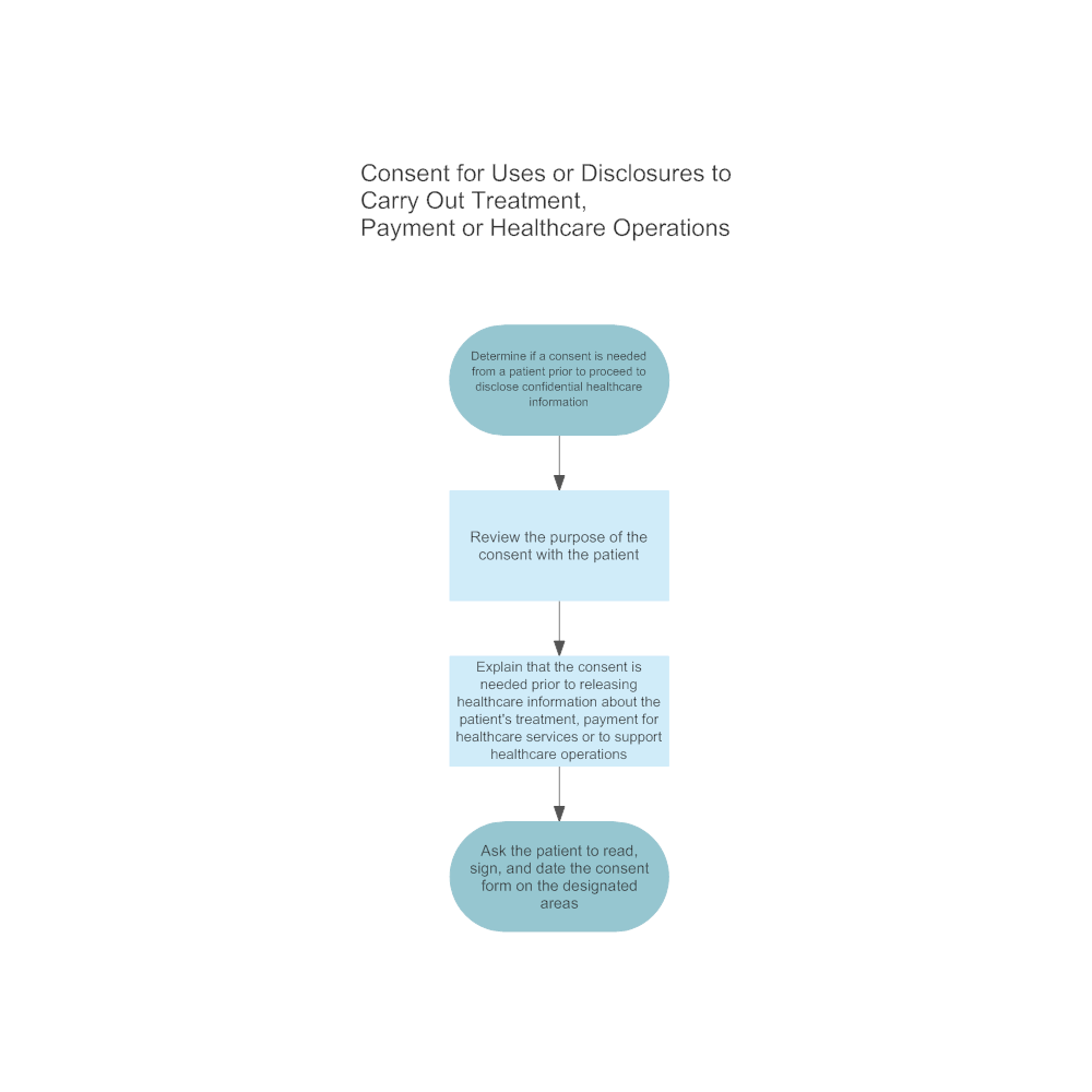 Example Image: Consent for Uses or Disclosures