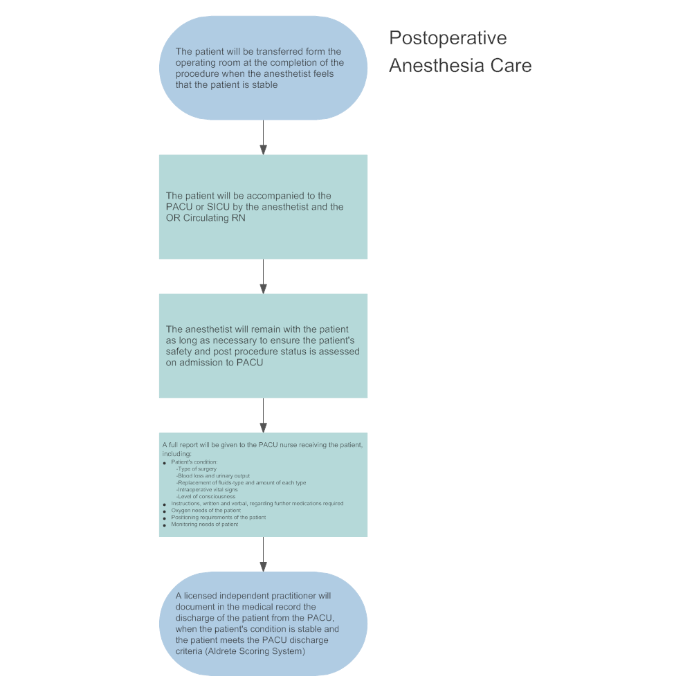 Example Image: Postoperative Anesthesia Care
