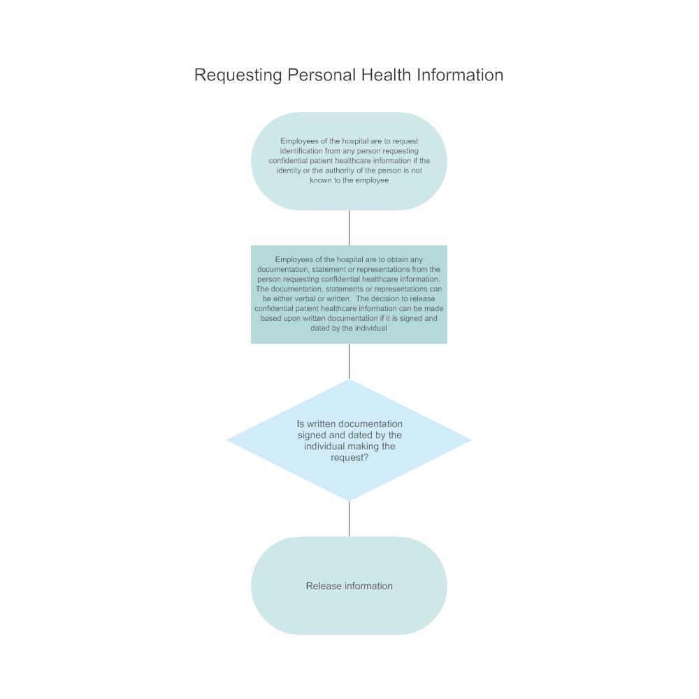 Example Image: Verification of Identity
