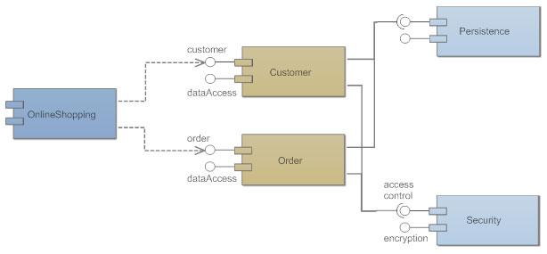 Component diagram example