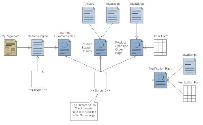 Basic Component diagram