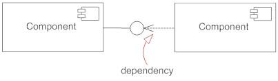 Dependency symbol