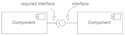 Component diagrams see examples learn what they are interface symbol ccuart Image collections