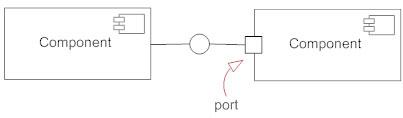 Component diagram port symbol