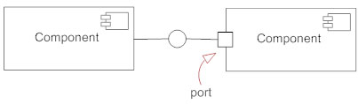 Component diagram port symbol