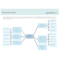 Types of Congenital Defect