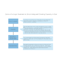 Duties of a Legal Assistant in Determining and Creating Capacity to Sue