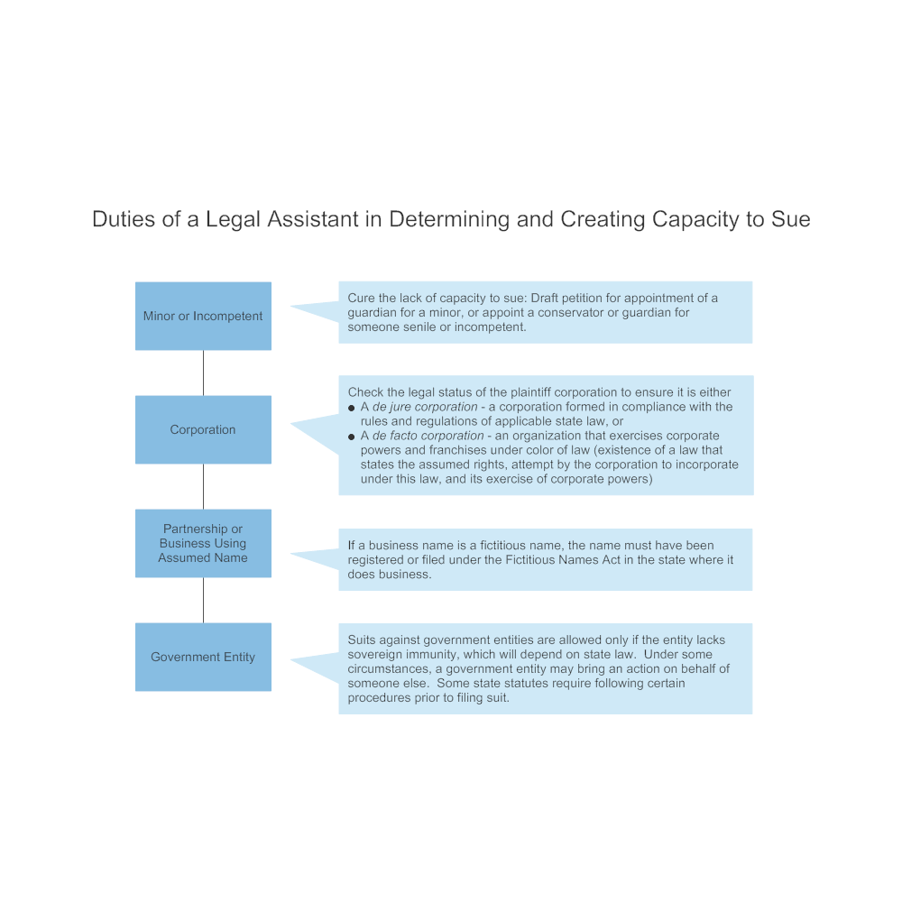 Example Image: Duties of a Legal Assistant in Determining and Creating Capacity to Sue