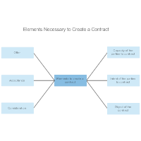 Elements Necessary to Create a Contract