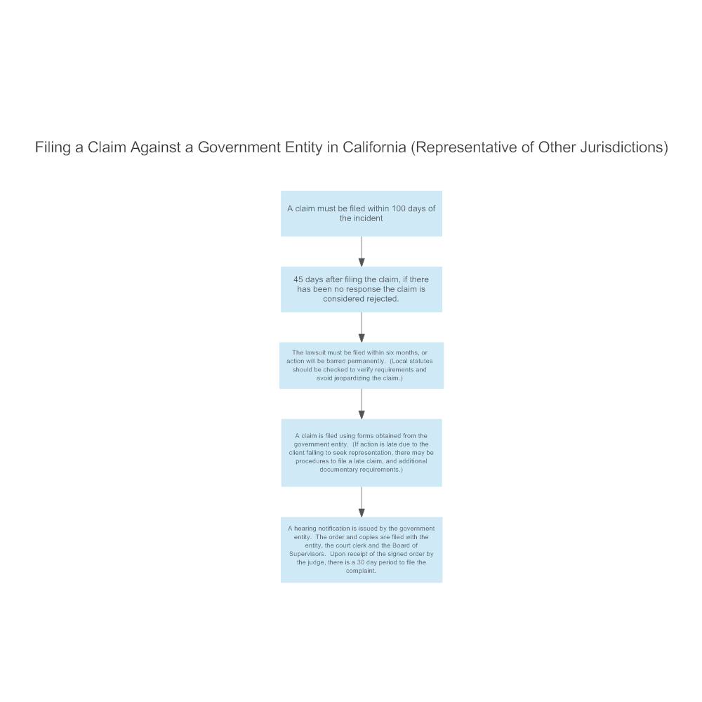 Example Image: Filing a Claim in California
