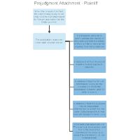 Prejudgment Attachment - Plaintiff