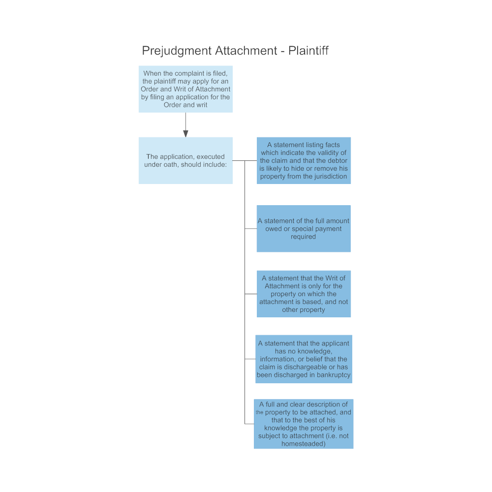 Example Image: Prejudgment Attachment - Plaintiff