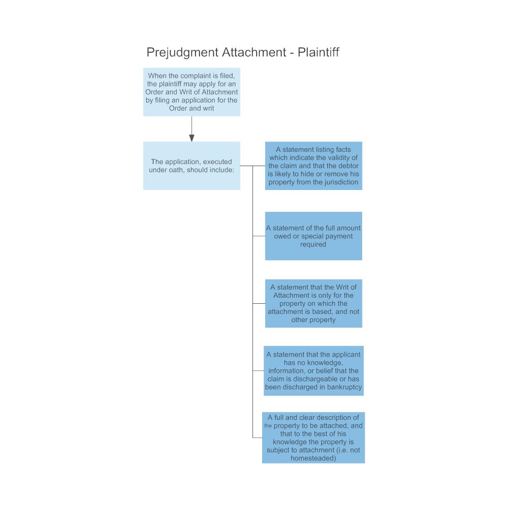 Example Image: Prejudgment Attachment - Plaintiff