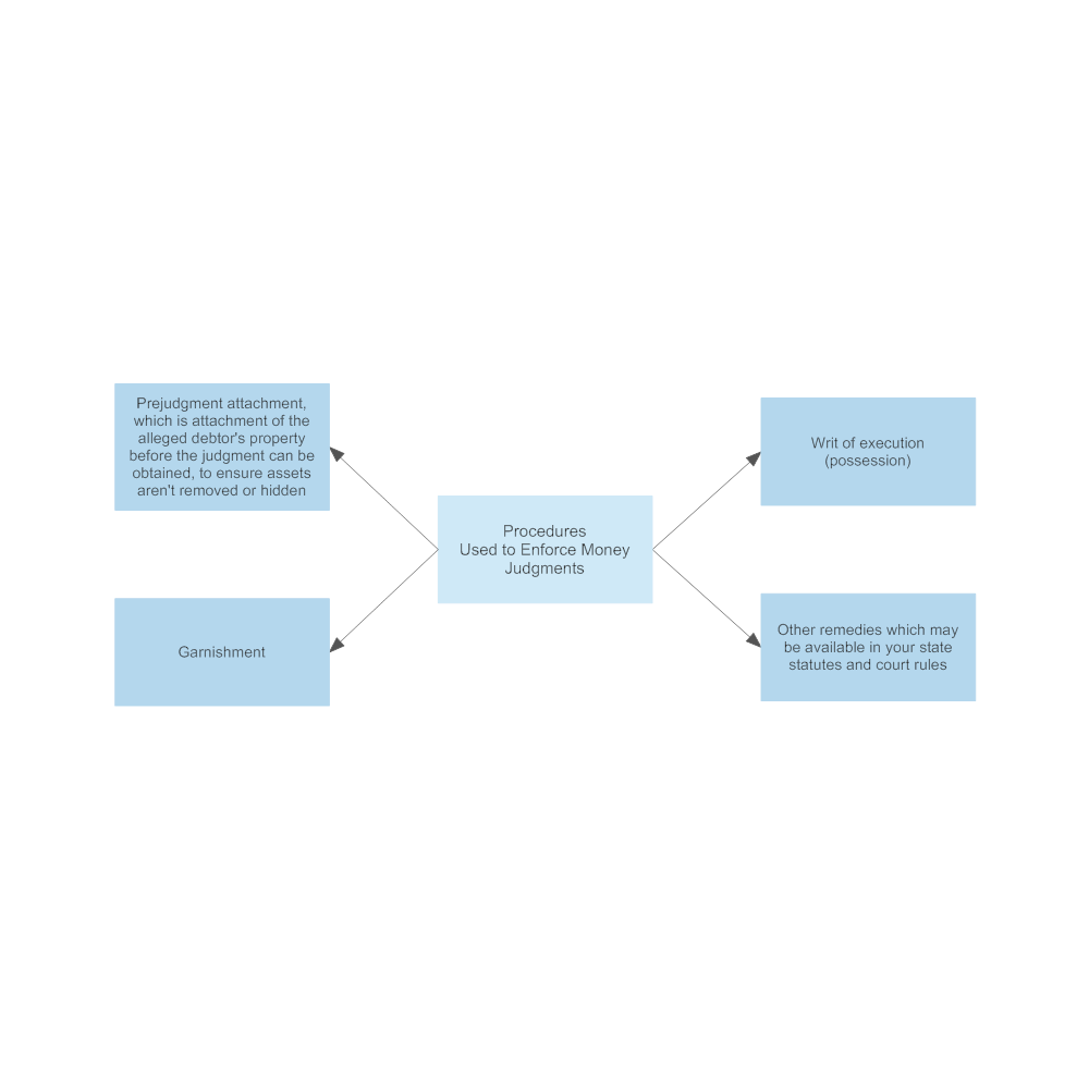 Example Image: Procedures Used to Enforce Money Judgment