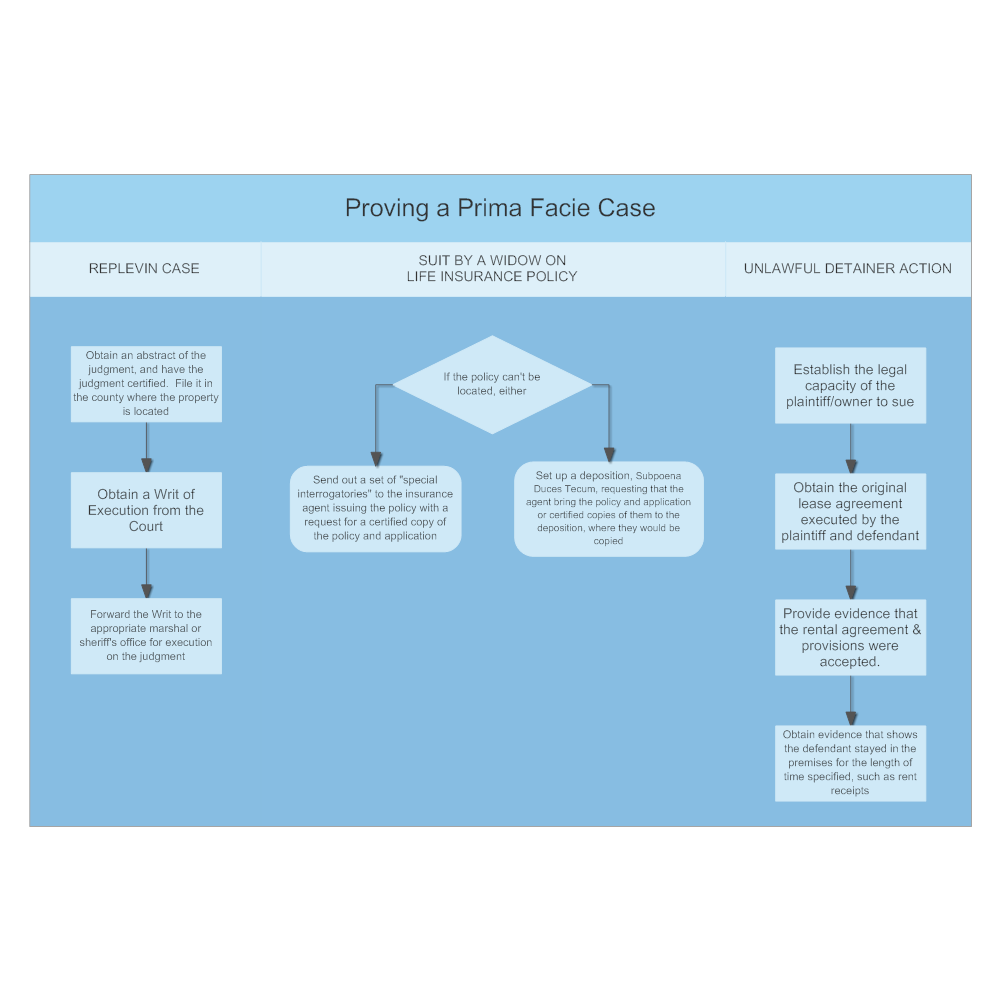 Example Image: Proving a Prima Facie Case