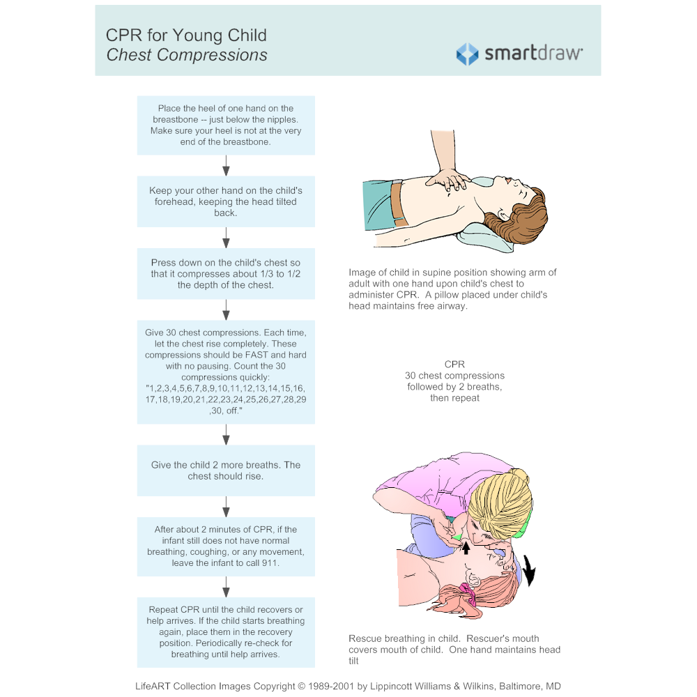Example Image: CPR for Young Child 3 - Chest Compressions