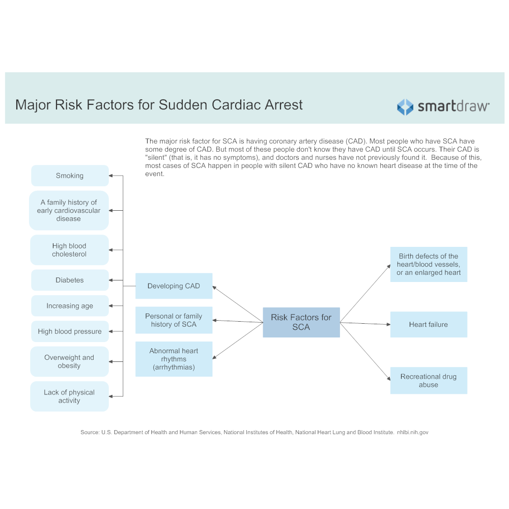 Example Image: Major Risk Factors for Sudden Cardiac Arrest
