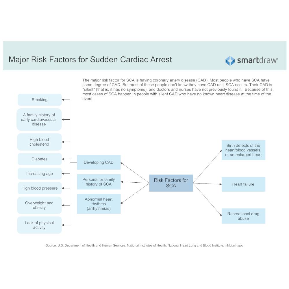 Example Image: Major Risk Factors for Sudden Cardiac Arrest