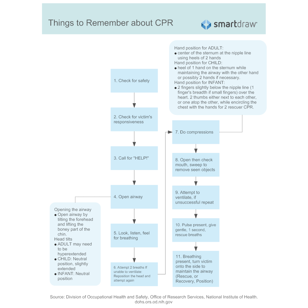 Example Image: Things to Remember about CPR
