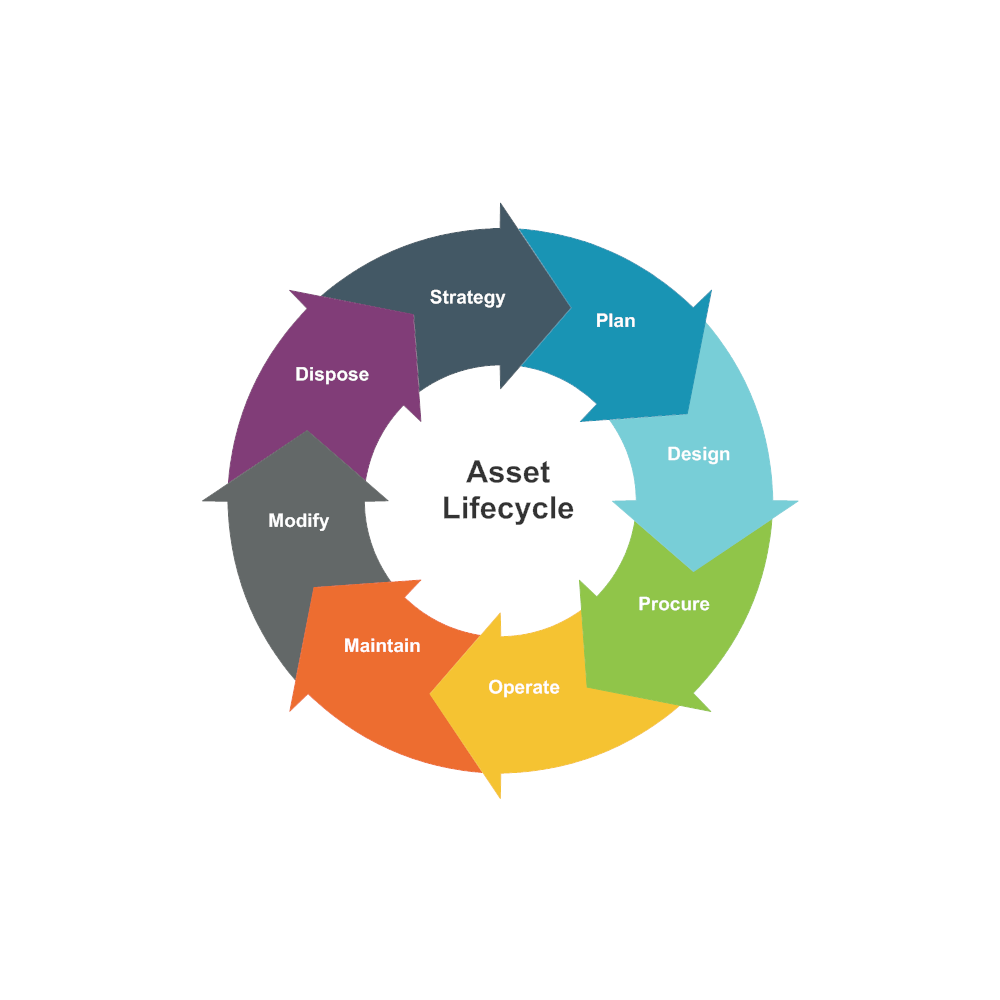 Example Image: Cycle Diagram Example - Asset Lifecycle