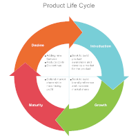 Cycle Diagram Example - Product Life Cycle