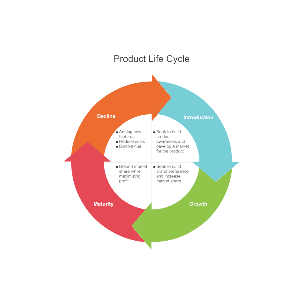 Example Image: Cycle Diagram Example - Product Life Cycle