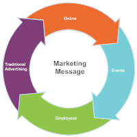 Marketing Message Cycle Diagram