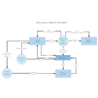 Data flow diagram examples data flow insurance claims ccuart Image collections