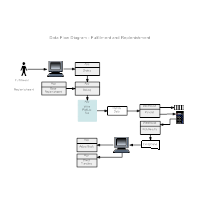 warehouse recieving data flow diagram edit this example fulfillment replenishment dfd - Dfd Data Flow Diagram Examples