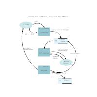 Data flow diagram examples online order system data flow diagram ccuart Images
