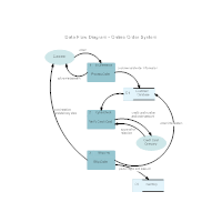 Data flow diagram examples online order system data flow diagram ccuart Image collections