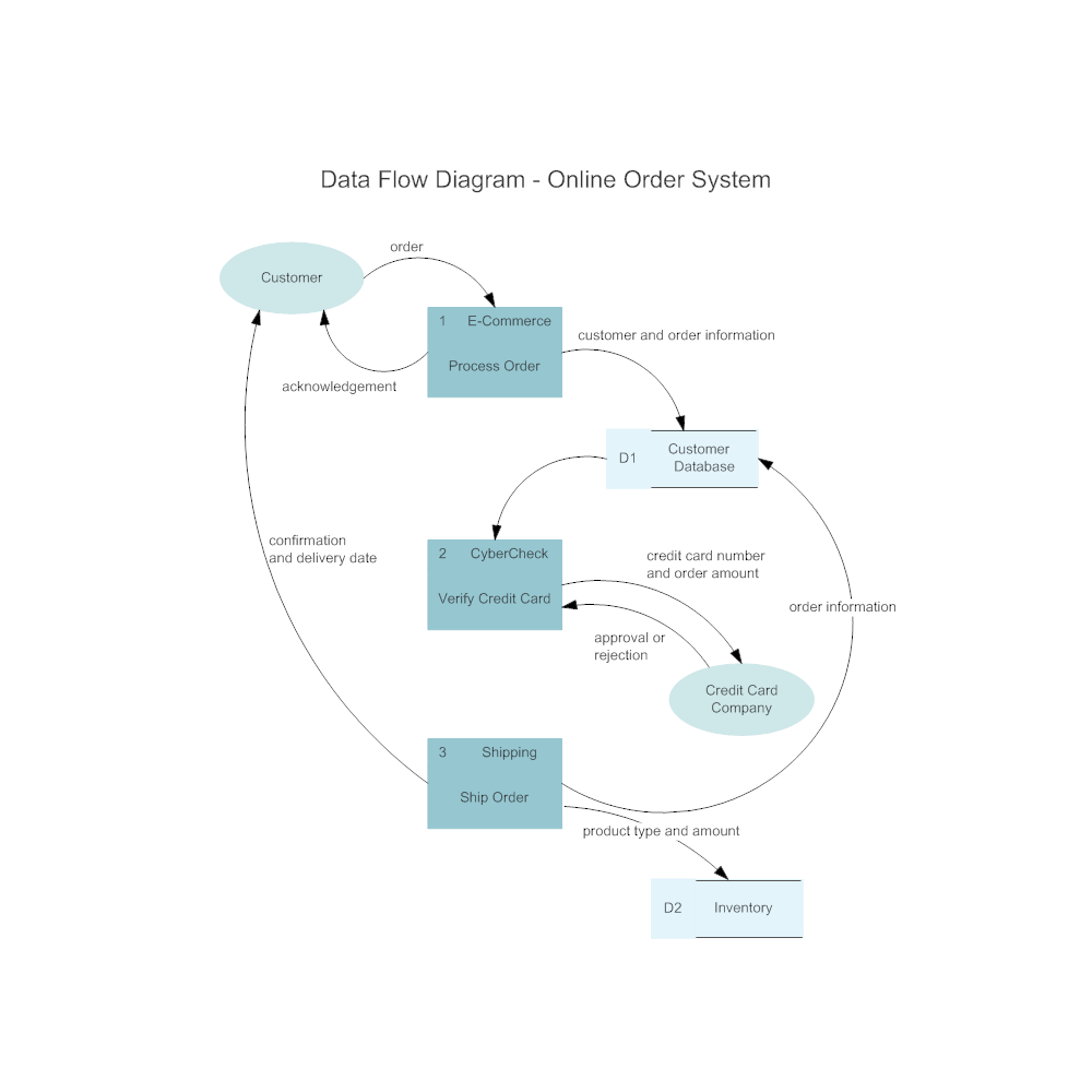 Online Order System Data Flow Diagram