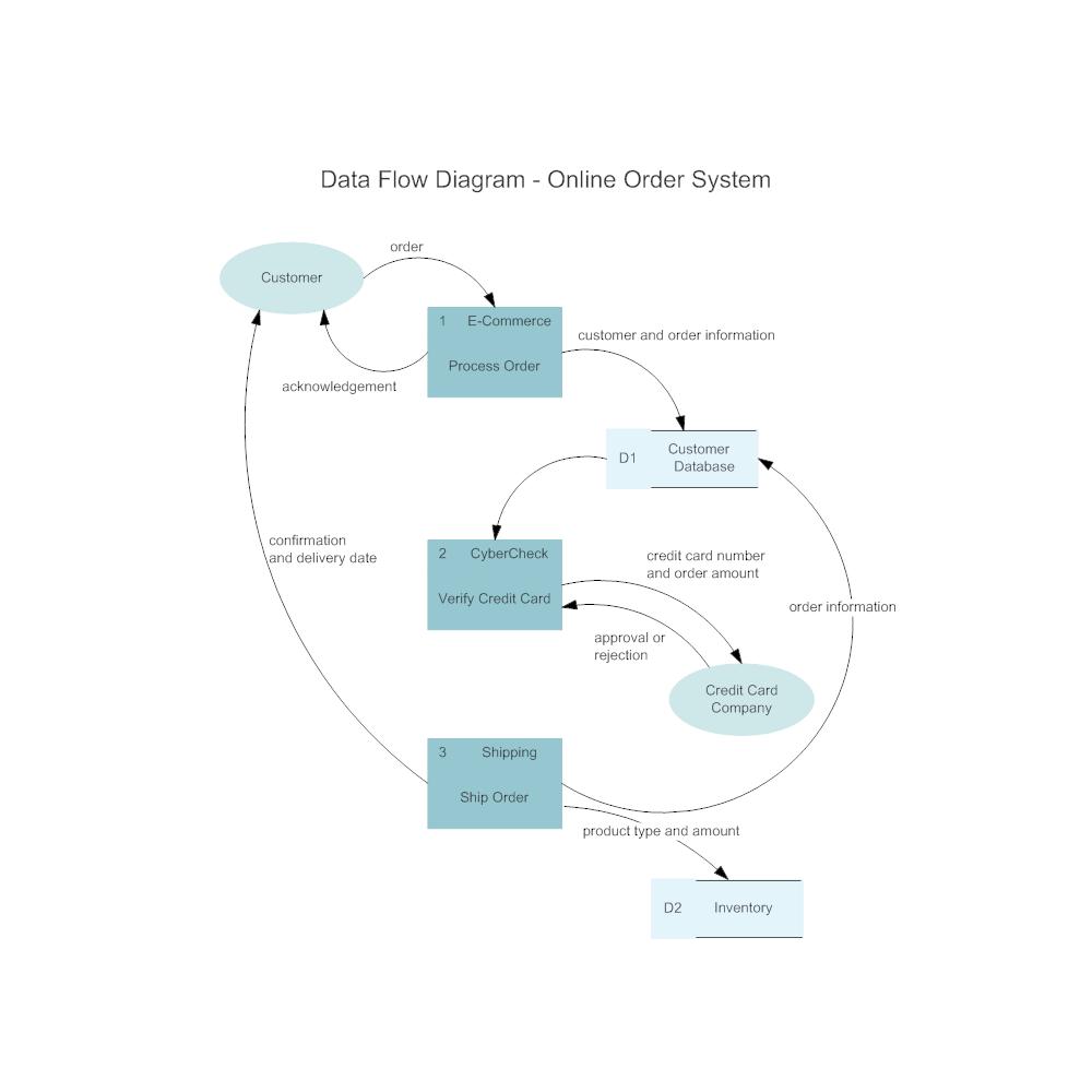 Example Image: Online Order System Data Flow Diagram