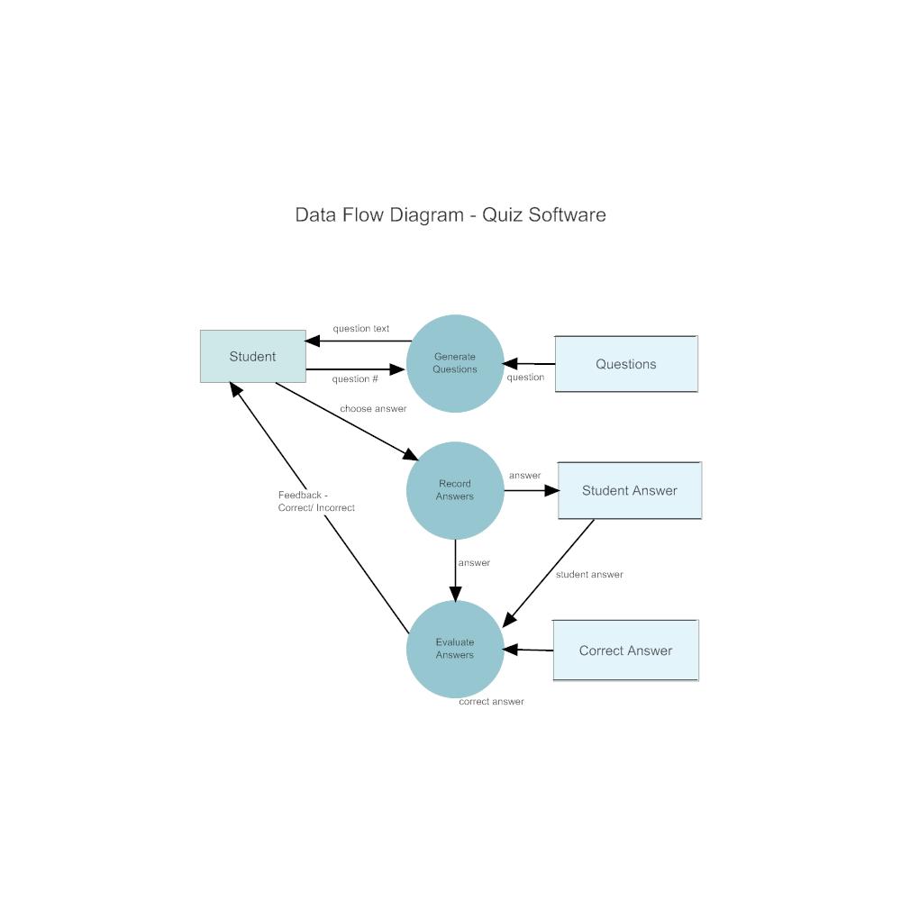 Example Image: Quiz Software DFD