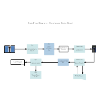 warehouse cycle count data flow diagram - Sample Dfd