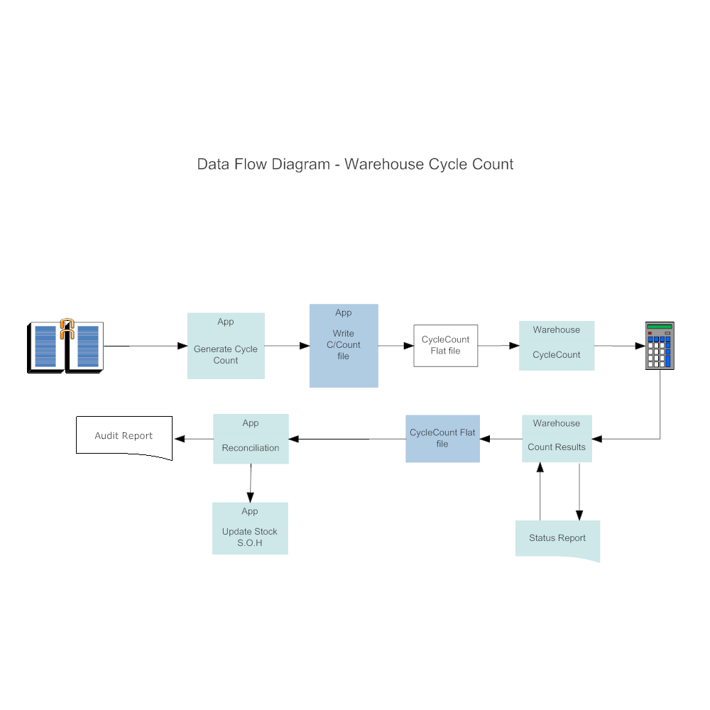Example Image: Warehouse Cycle Count Data Flow Diagram