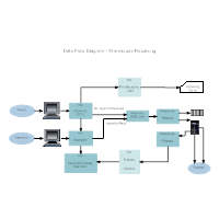 Warehouse Recieving Data Flow Diagram
