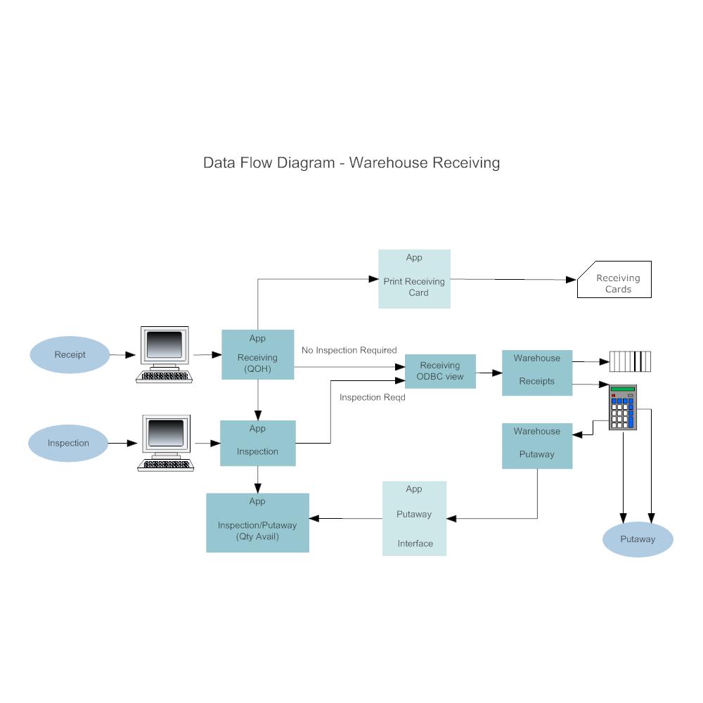 Warehouse recieving data flow diagram nvjuhfo Image collections